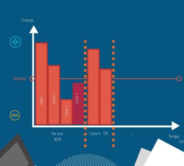 De quand date votre dernier bilan énergétique ?